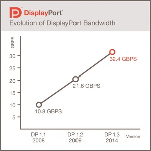New DisplayPort 1.3 standard pushes bandwidth to 32.4 Gbits/sec