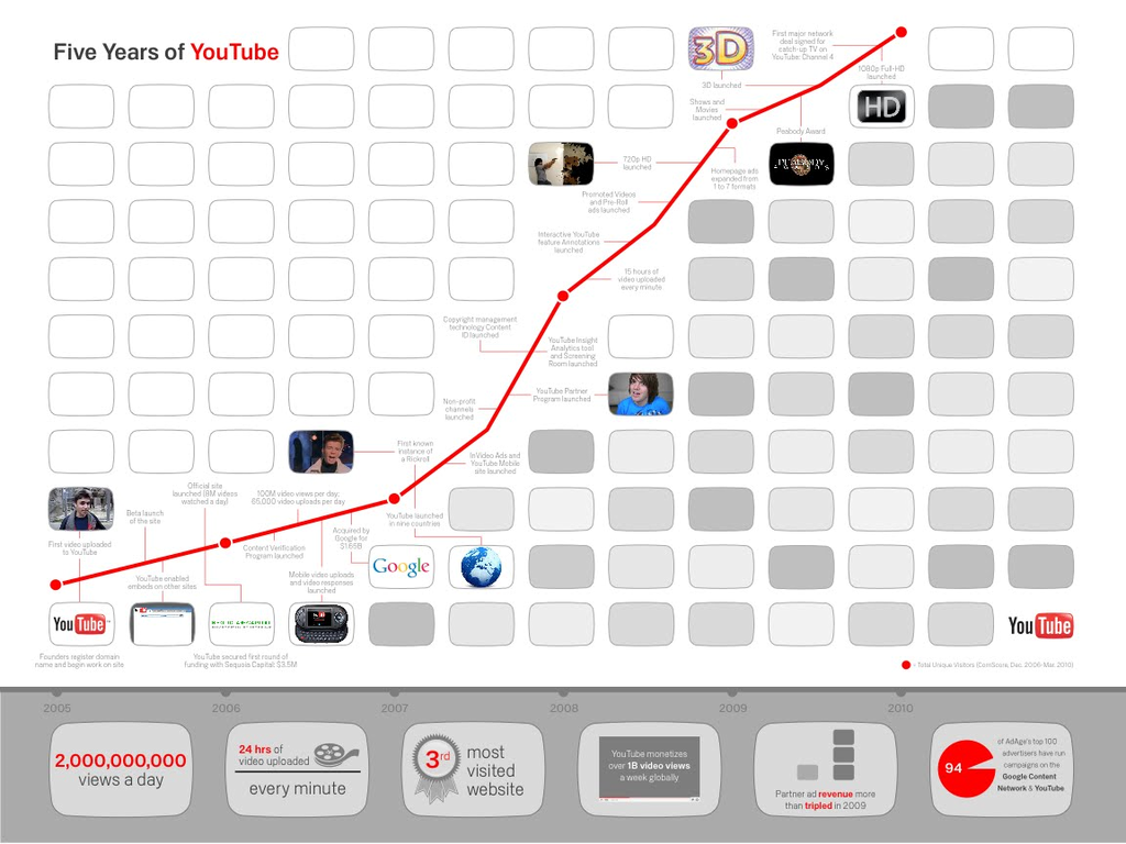 Youtube celebrates its fifth birthday