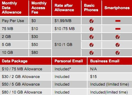 Reminder: Verizon unlimited data plans go 'poof' tomorrow ...